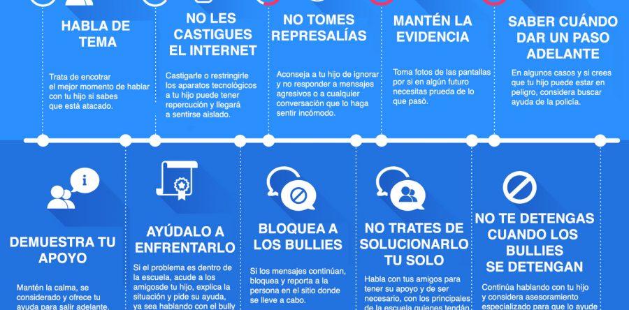Cyberbullying y sus efectos.